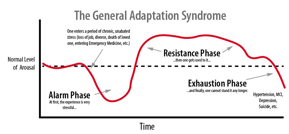 Sindrome Generale di adattamento