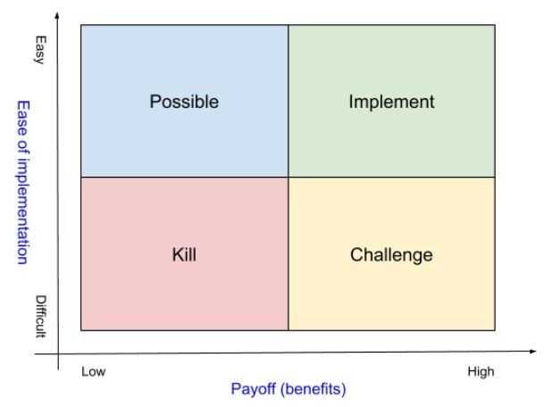 pick_chart