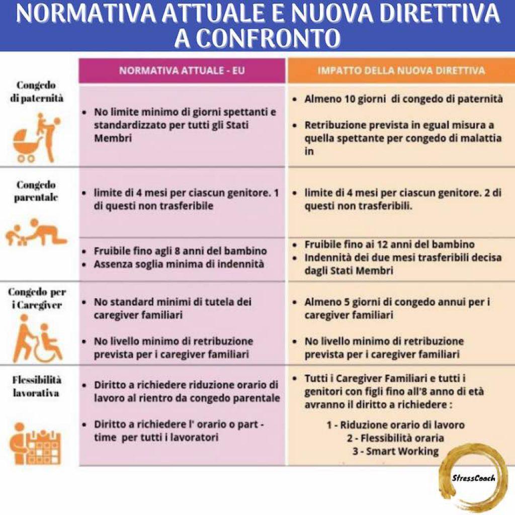 Impatto Direttiva Work Life Balance UE