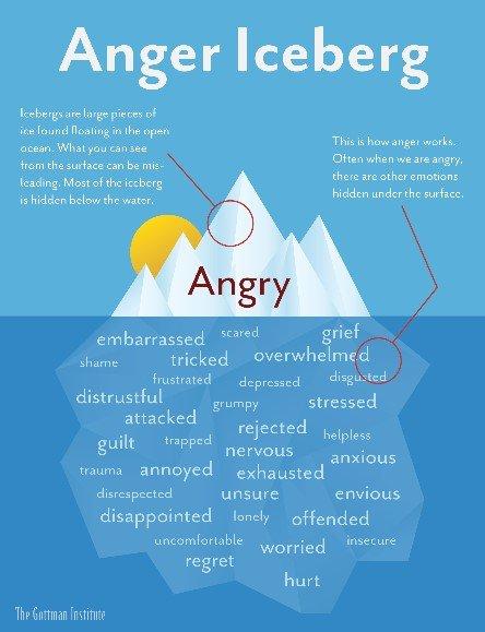 l-iceberg-della-rabbia tensioni nervose