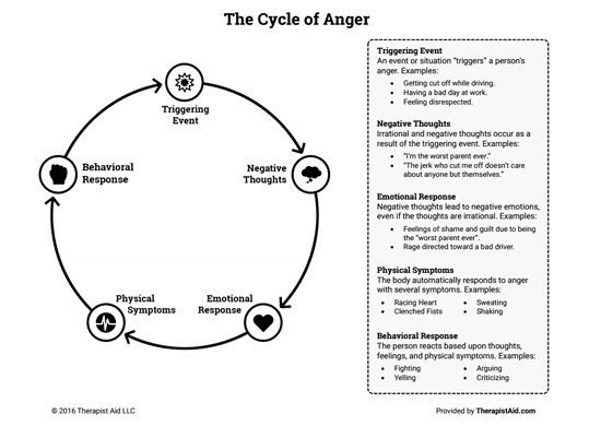 il-ciclo-della-rabbia
