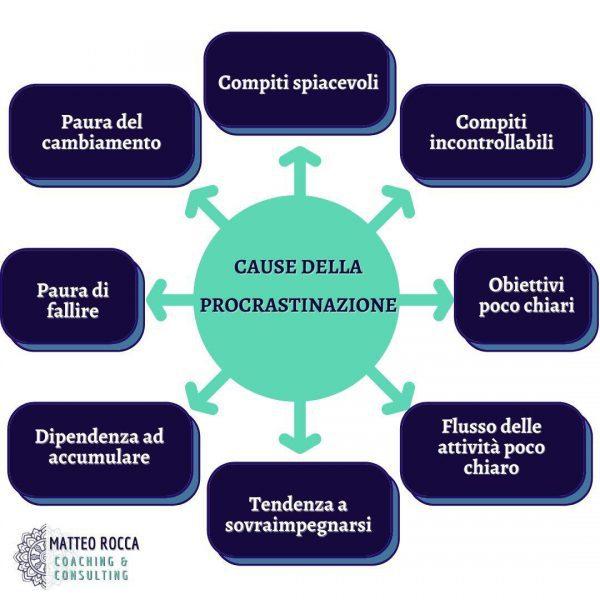 cause della procrastinazione e del procrastinare