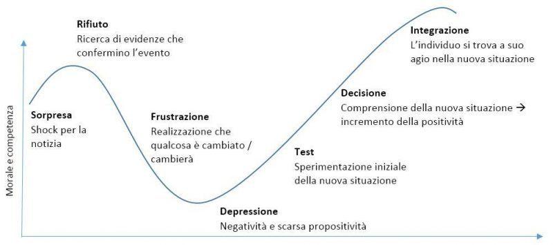 fasi_elaborazione_lutto